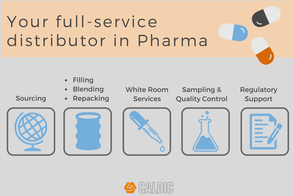 Infographic with visuals, showing all services Caldic offers as a full-service pharma distributor