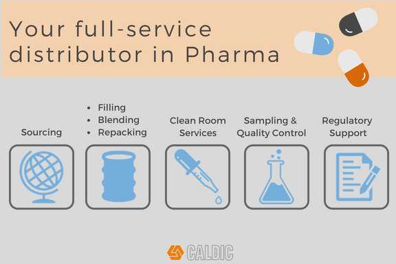 As a full-service pharma distributor, Caldic offers different services for the Pharmeceutical industry